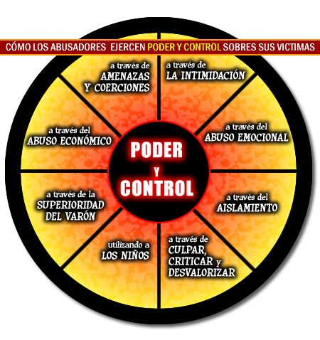 PODER  CONTROL